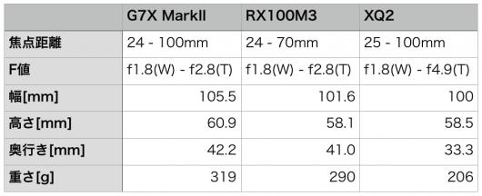 G7X MarkIIとRX100M3の比較表