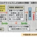 COVID19の検査・治療の流れ(中国新聞より)